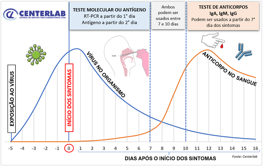 Grafico Virus x Anticorpos